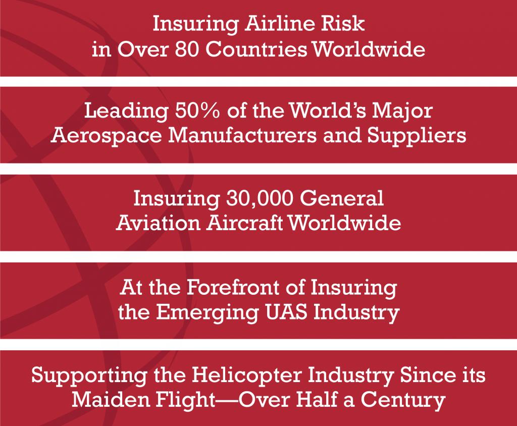 aviation insurance coverage