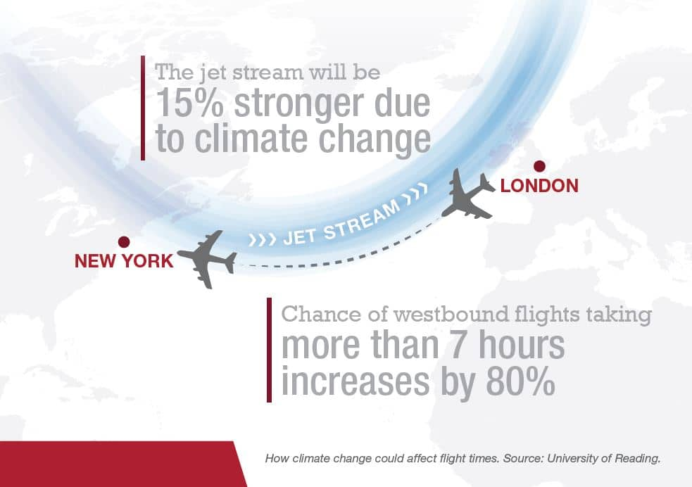 Jet Stream changes due to climate change